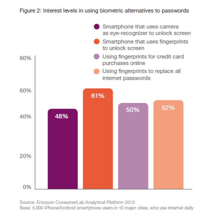 Interest levels in using biometric alternatives to passwords